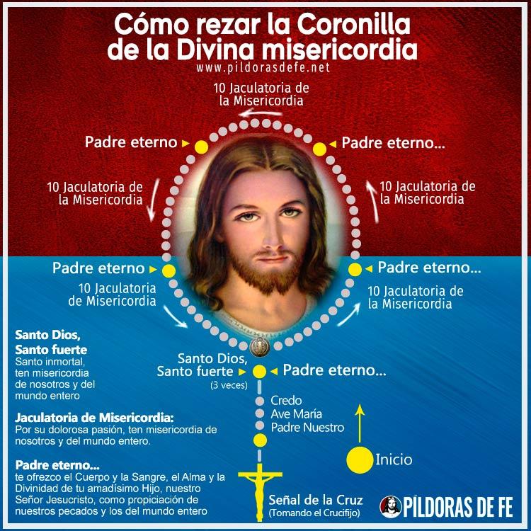 Material de infografía sobre cómo rezar la Coronilla a la Divina Misericordia paso a paso